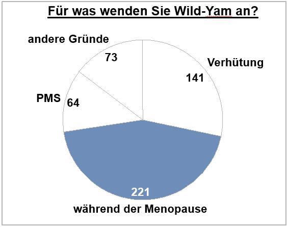 Diagramm zu Anwendungsfällen von Yamswurzel-Extrakten